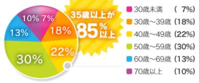 華の会メールユーザー年齢層分布
