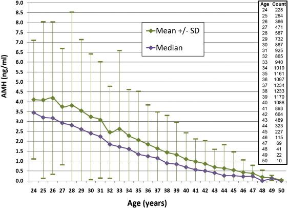 年齢別AMH平均値