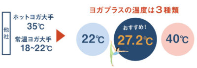 ゼンプレイスの室温3種類